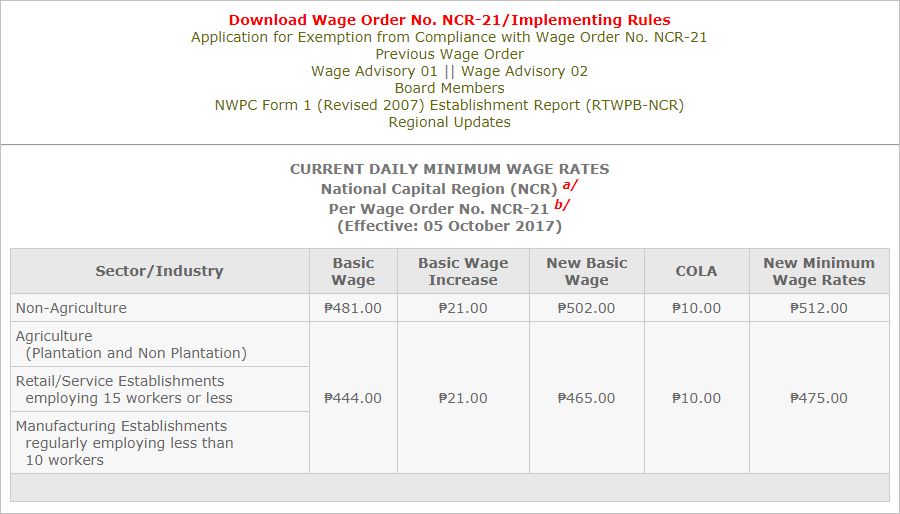 Minimum wage in National Capital Region (NCR), Philippines